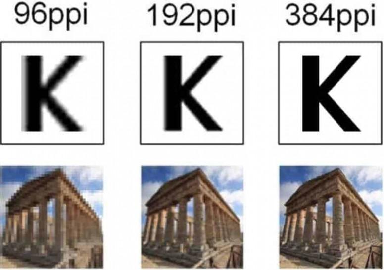 Piksel ve Çözünürlük Nedir ?