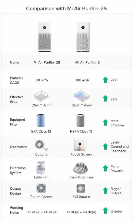 Hava Kalitenizi Arttırın: Xiaomi Mijia Air Purifier 3 İle Tanışın