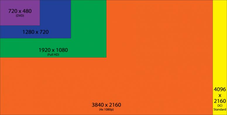 4K UHD Vs. 1080p FHD: İki Titan Savaşı.