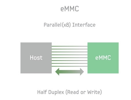 DEBATE] eMMC Storage Vs UFS Storage! Which One You Prefer