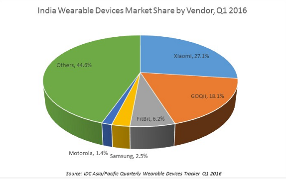 Wearable-market-india.png