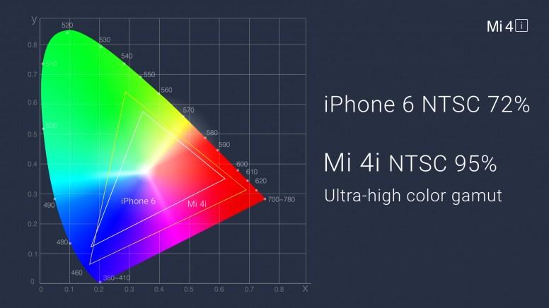 What is NTSC color gamut on Mi phones? - Tech - Mi Community - Xiaomi