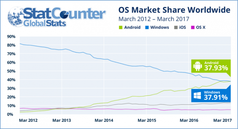 Android internet usage overtakes Windows for the first time