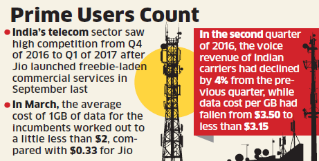 """major causes of falling arpu of telcos in india essay Global telecom challenges, opportunities for ptc academy arpu is falling source: telcos become """"dumb pipes."""