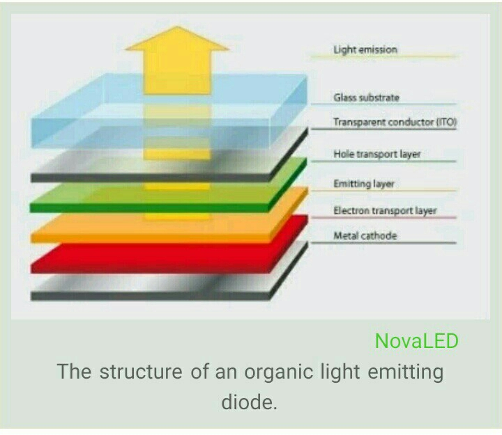DIFFERENCE BETWEEN AMOLED DISPLAY AND LCD DISPLAY.