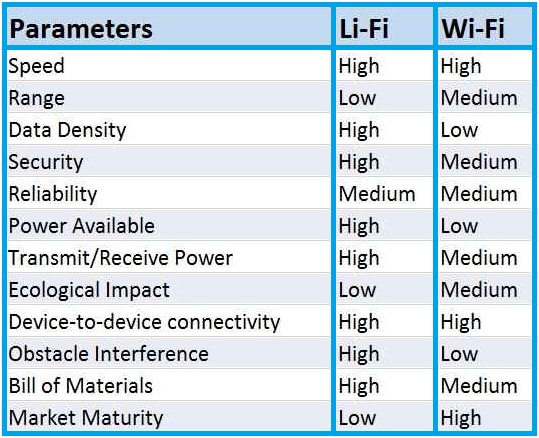 Difference between LIFI & WIFI.jpg