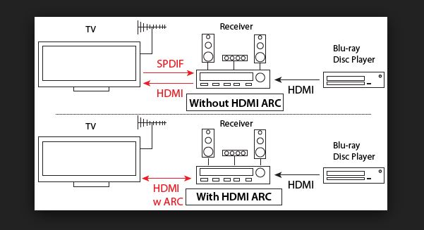 What Is Hdmi Audio Return Channel Arc Tech Mi