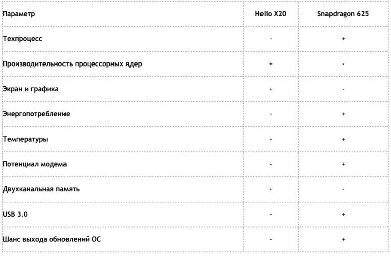 Snapdragon 625 против Helio x20. Сравнение. Плюсы и минусы.