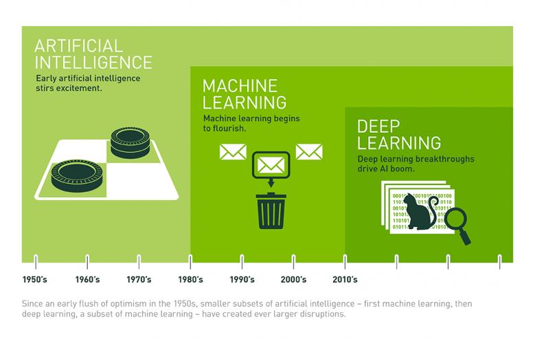 Sự khác biệt giữa AI, máy học và học sâu