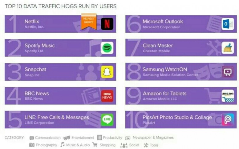 Avast Reveals Top Battery-Draining Android Apps In Q1 2017