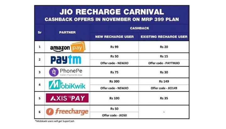 Reliance Jio announces Prime Benefits for Prime subscribers