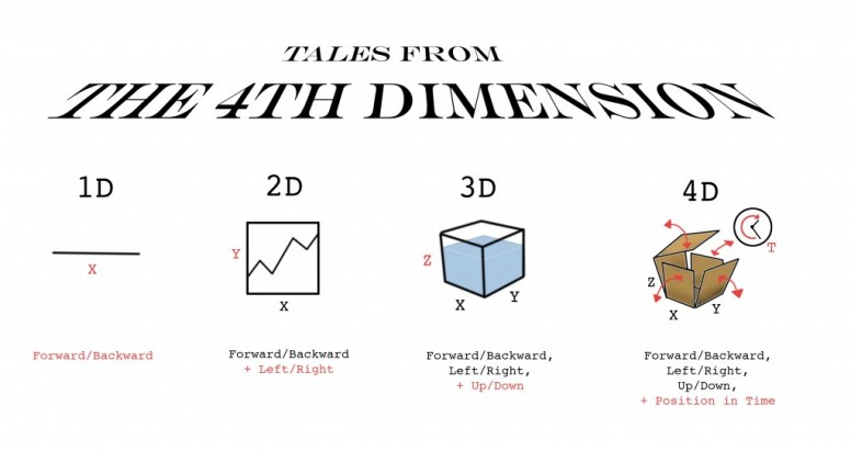 4-d printing  4th dimension printing    technology explained - tech - mi community