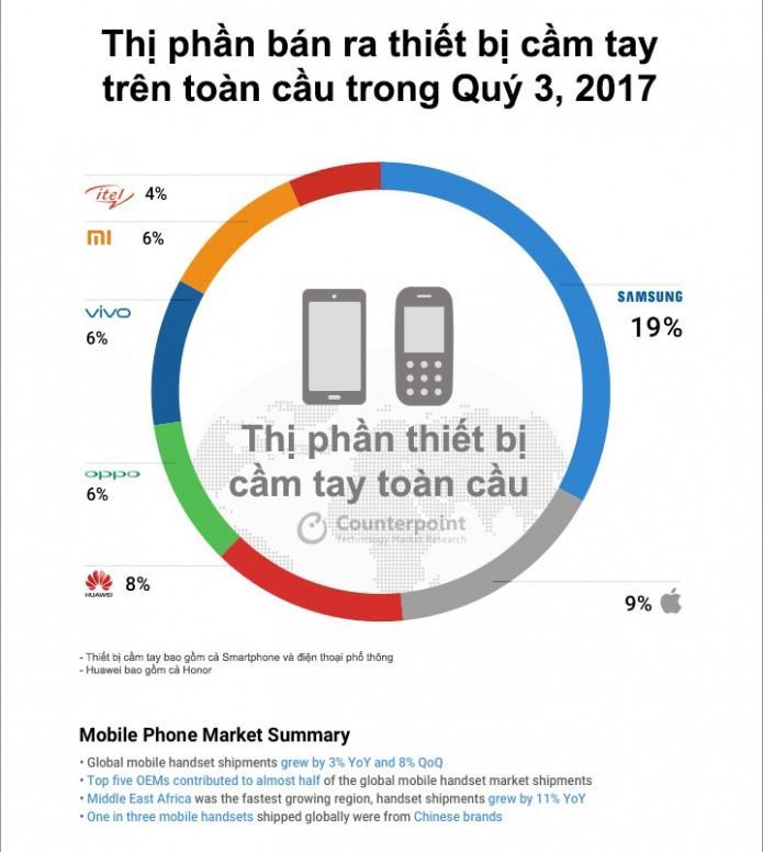 Xiaomi là thương hiệu điện thoại tăng trưởng nhanh nhất toàn cầu trong quý 3, 2017