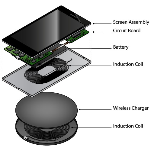 How Does Wireless Charging Work  - Tech - Mi Community