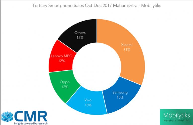 Xiaomi estadísticas