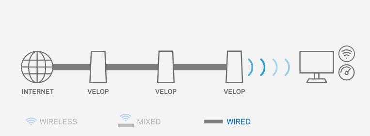 Linksys Velop Whole Home Wi-Fi System: The Best Mesh Network