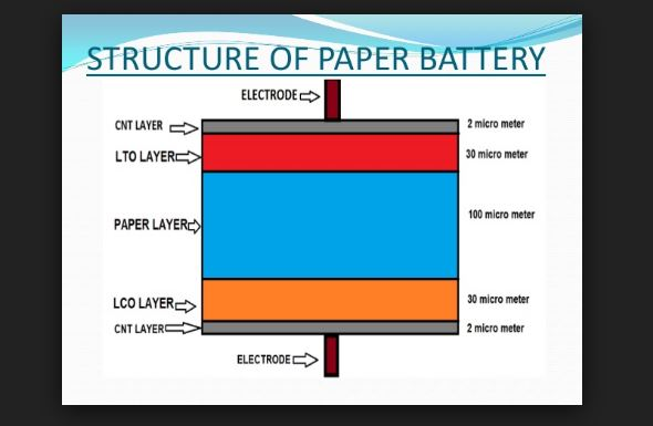 information about paper battery