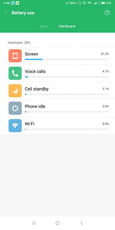 Battery drain during whatsapp video call redmi note 5 pro - MIUI