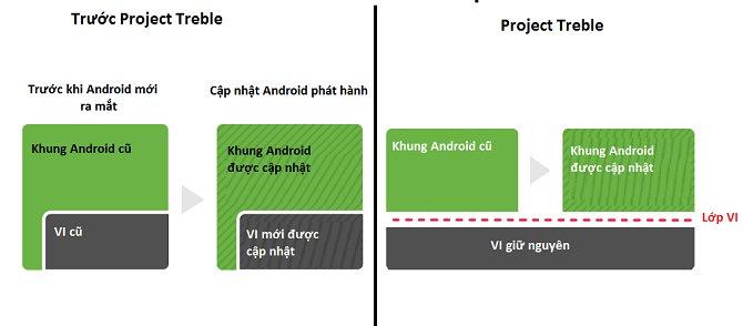 Thiết bị của bạn đang dùng có cập nhật Android 9 nhanh không, kiểm tra ngay