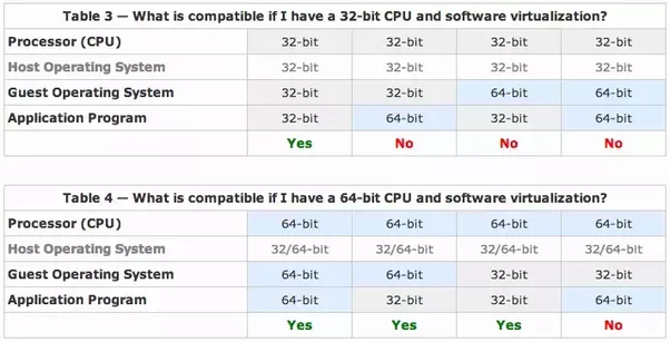 32 Bit Vs 64 Bit Windows : Difference Explained!