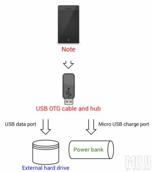 USB Connection Types - Tech - Mi Community - Xiaomi