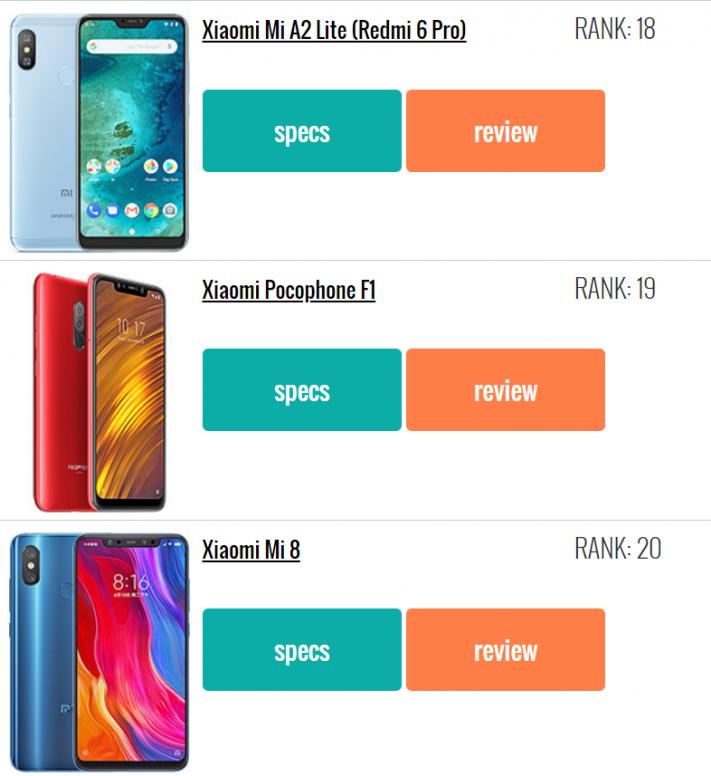 Xiaomi to the podium! GSMArena com Top 20 Most Popular
