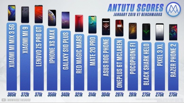 2 Xiaomi Phones get to be the Top 1 in AnTuTu Benchmarks - MWC - Mi