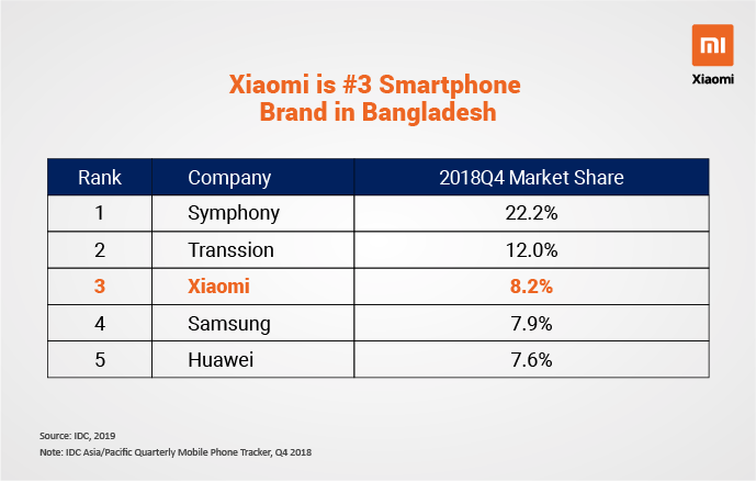 Xiaomi Becomes Third Largest Smartphone Brand in Bangladesh