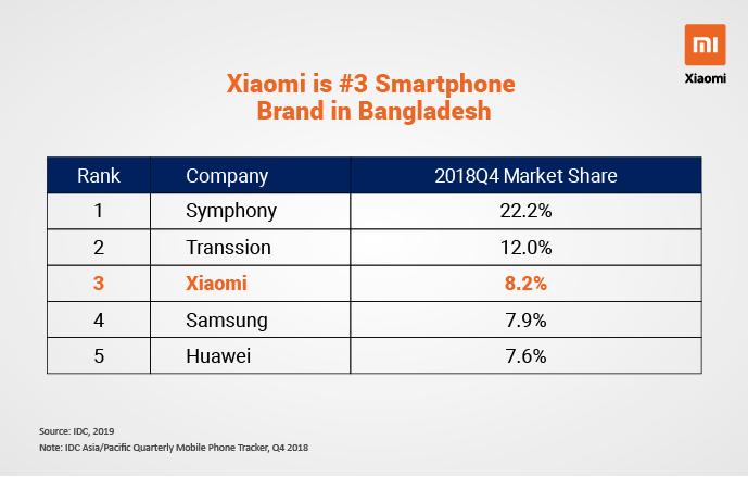 Xiaomi Becomes Third Largest Smartphone Brand in Bangladesh: IDC