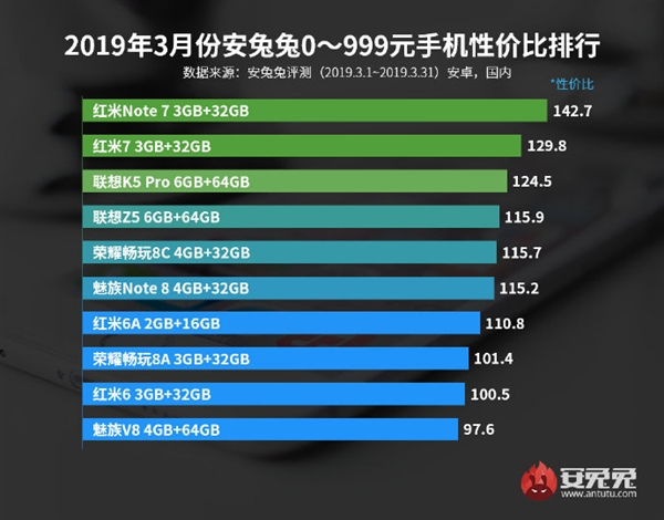 Antutu Releases Its Price-Performance List For March 2019 - Tech