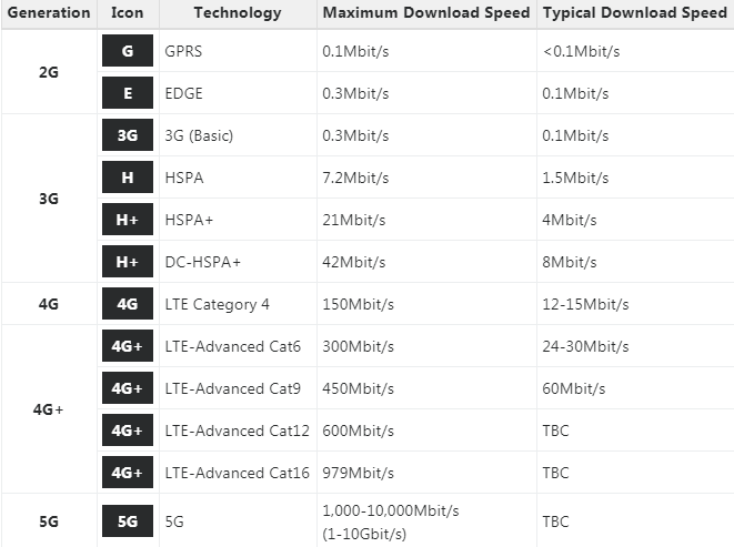 How Much Internet Speed Do You Really Need? - Chat - Mi
