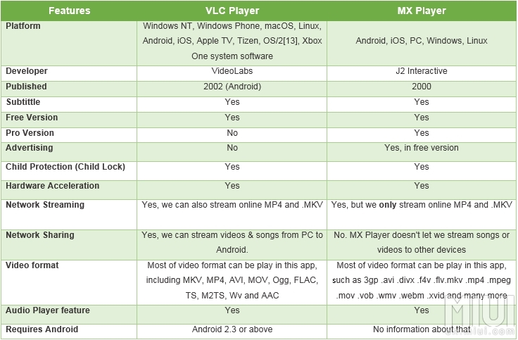 App Showdown #2] VLC Vs MX Player - Battle Between Most
