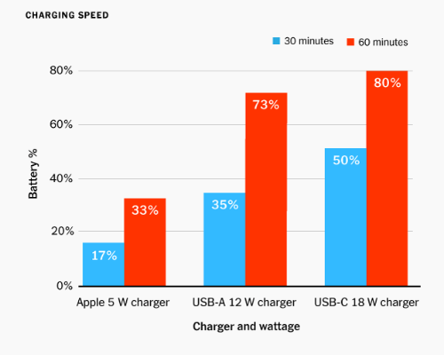 Why You Should Switch to USB-C Fast Charging Now - Tech - Mi
