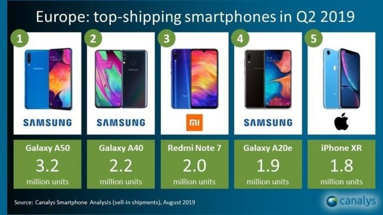 Canalys: рост продаж Xiaomi на европейском рынке смартфонов во втором квартале на 48%!