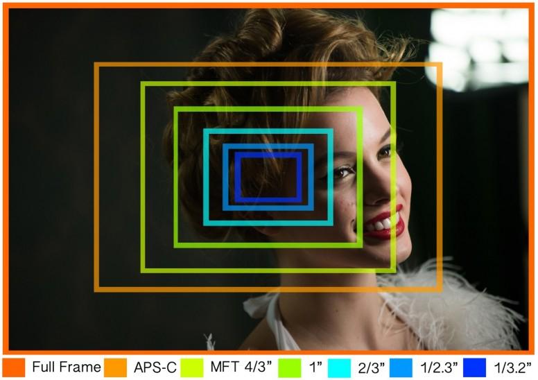 размер полной матрицы фотоаппарата голбца
