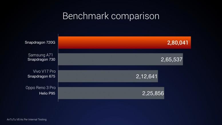 Qualcomm Snapdragon 720G CPU